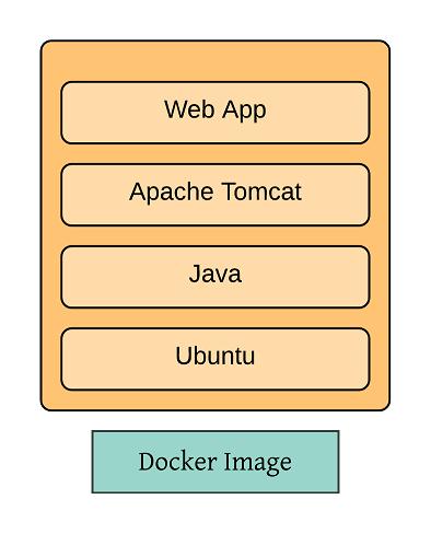 Docker Components – iDevOps